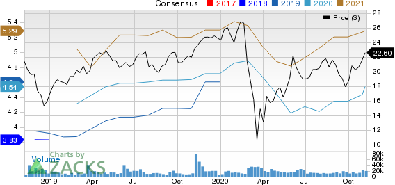 Equitable Holdings, Inc. Price and Consensus