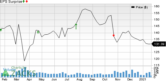 KimberlyClark Corporation Price and EPS Surprise