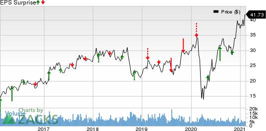 LouisianaPacific Corporation Price and EPS Surprise