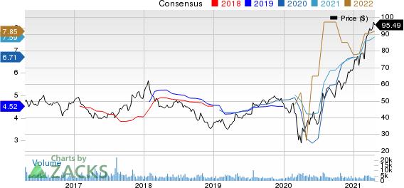 AutoNation, Inc. Price and Consensus