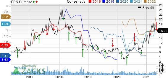 Century Aluminum Company Price, Consensus and EPS Surprise