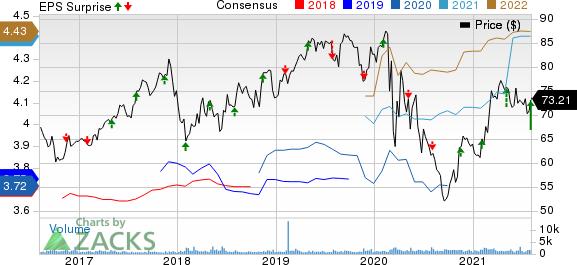 Spire Inc. Price, Consensus and EPS Surprise