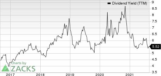 New York Community Bancorp, Inc. Dividend Yield (TTM)