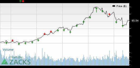 AmerisourceBergen (ABC) Earnings, Revenues Beat in Q3