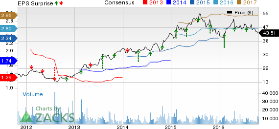 Sealed Air (SEE) Tops Q3 Earnings, Guides a Strong Q4