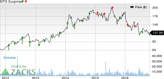 Alexion (ALXN) Q3 Earnings Lag, Revenues Tops; Lifts View