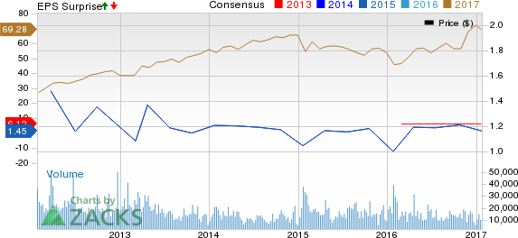 Discover Financial (DFS) Beats on Q4 Earnings & Revenues