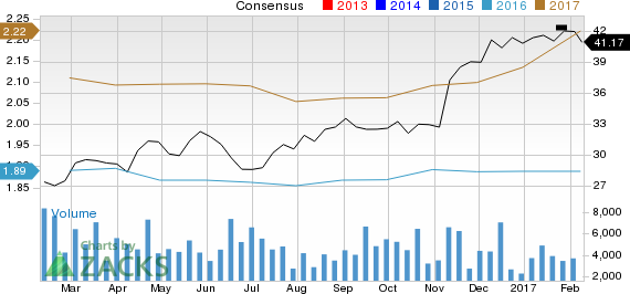 Is Synovus Financial (SNV) Stock a Solid Choice Right Now?