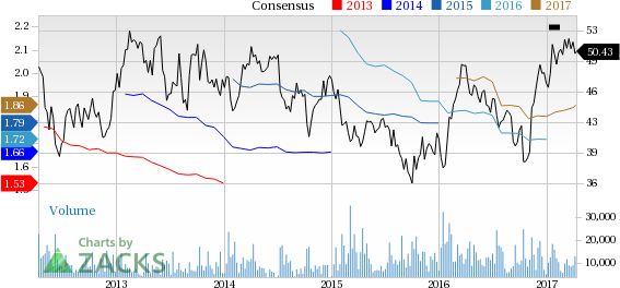 Top Ranked Momentum Stocks to Buy for April 11th