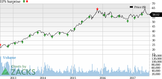 Starbucks (SBUX) to Report Q3 Earnings: Will it Disappoint?