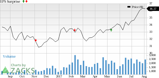 TELUS (TU) to Report Q2 Earnings: Is A Beat in the Cards?