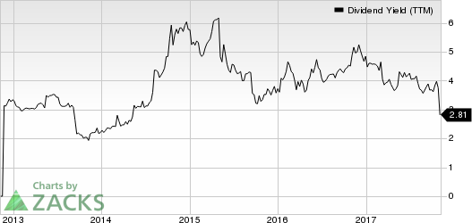 TransAct Technologies Incorporated Dividend Yield (TTM)