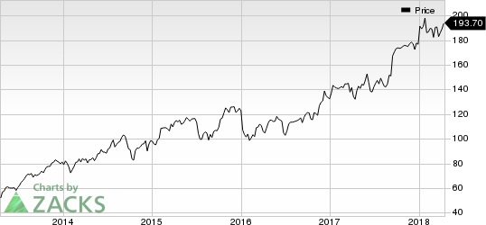 Lear Corporation Price