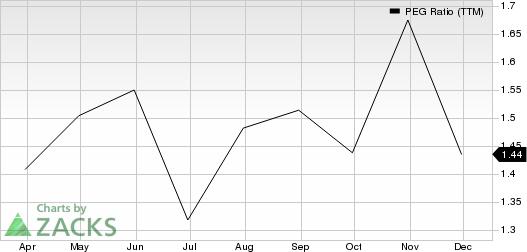 Hess Midstream Partners LP PEG Ratio (TTM)