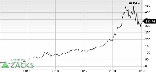 ABIOMED, Inc. Price