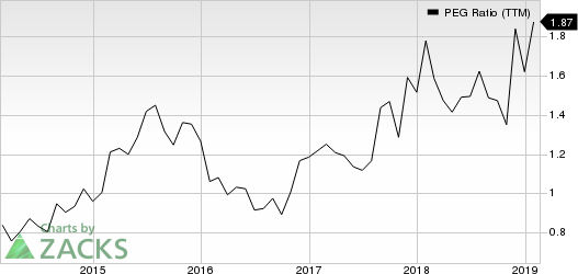 Spirit Aerosystems Holdings, Inc. PEG Ratio (TTM)