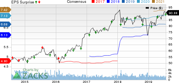 Torchmark Corporation Price, Consensus and EPS Surprise