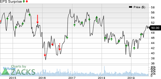 MetLife, Inc. Price and EPS Surprise
