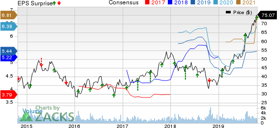 Meritage Corporation Price, Consensus and EPS Surprise