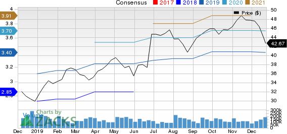 Herman Miller, Inc. Price and Consensus