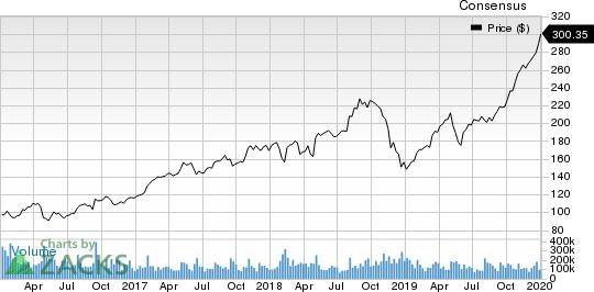 Timken Company (The) Price and Consensus