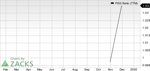 Pilgrim's Pride Corporation PEG Ratio (TTM)