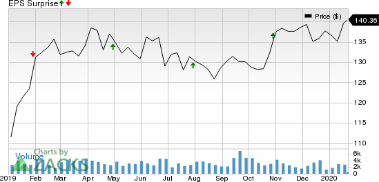 Boston Properties, Inc. Price and EPS Surprise