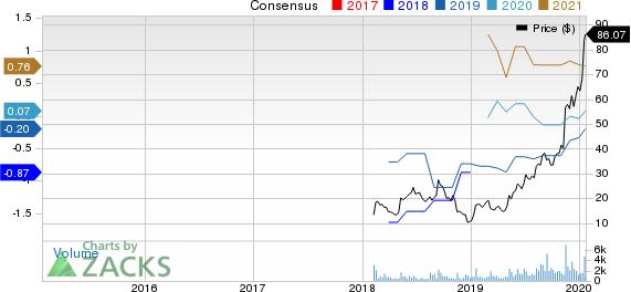 Cardlytics, Inc. Price and Consensus