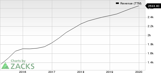 FleetCor Technologies, Inc. Revenue (TTM)
