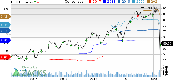Paychex, Inc. Price, Consensus and EPS Surprise