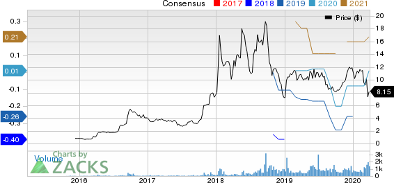 Exp World Holdings, Inc. Price and Consensus