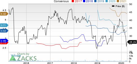 Methode Electronics, Inc. Price and Consensus