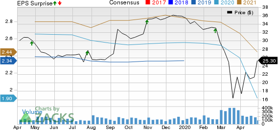 LKQ Corporation Price, Consensus and EPS Surprise