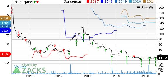 Puma Biotechnology Inc Price, Consensus and EPS Surprise
