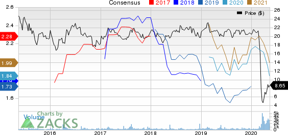 PBF Logistics LP Price and Consensus