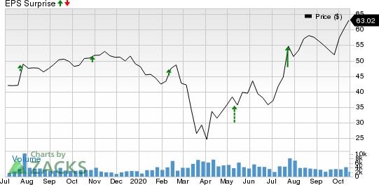 AutoNation, Inc. Price and EPS Surprise