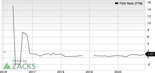 The ODP Corporation PEG Ratio (TTM)