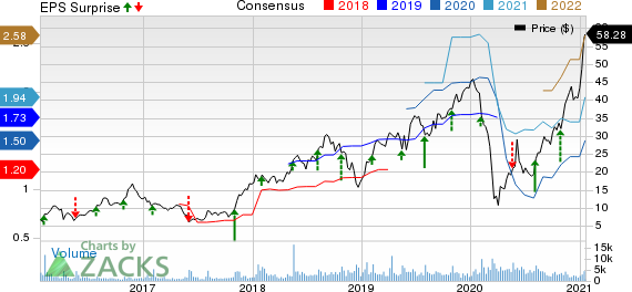 Boot Barn Holdings, Inc. Price, Consensus and EPS Surprise