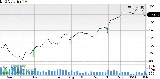 Saia, Inc. Price and EPS Surprise