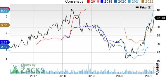 Ternium S.A. Price and Consensus