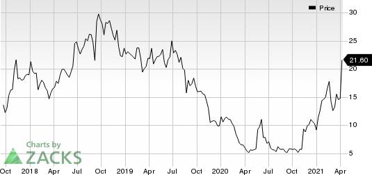 Celcuity, Inc. Price