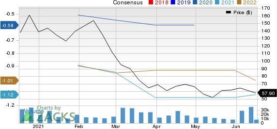 C3.ai, Inc. Price and Consensus