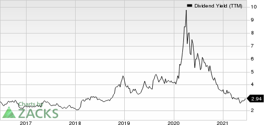 Ryder System, Inc. Dividend Yield (TTM)