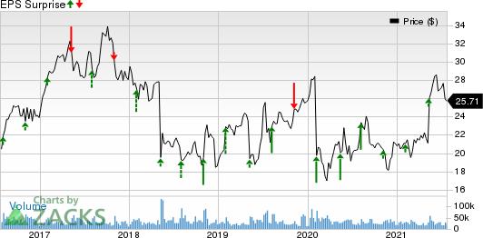 NortonLifeLock Inc. Price and EPS Surprise