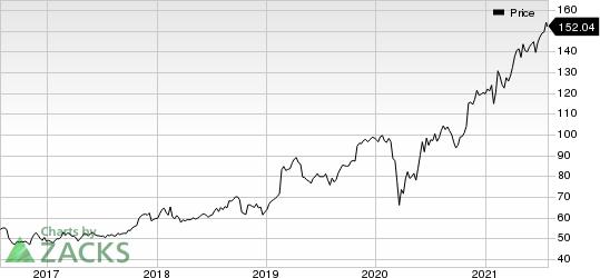 Garmin Ltd. Price