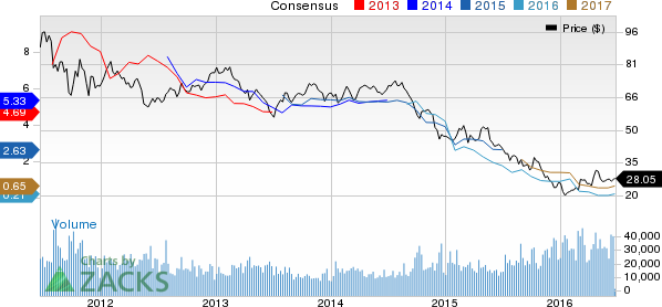 BHP Billiton Growth Prospects Bright: Time to Buy the Stock?