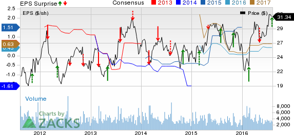 Telephone & Data Systems (TDS) Beats on Earnings in Q2