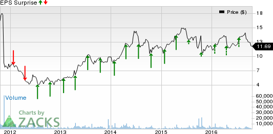 Semiconductor Stock Earnings Slated for Oct 24: RMBS & ISIL