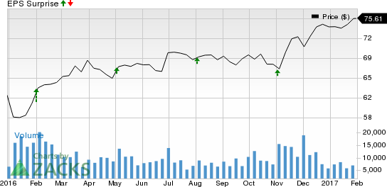 Is a Surprise Coming for Allstate Corporation (ALL) This Earnings Season?