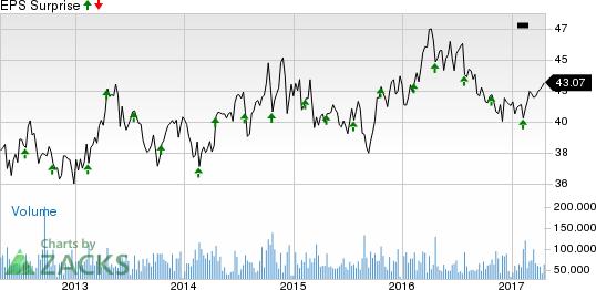 Will Beverage Stocks KO & AKO.B Add Fizz to Q1 Earnings?